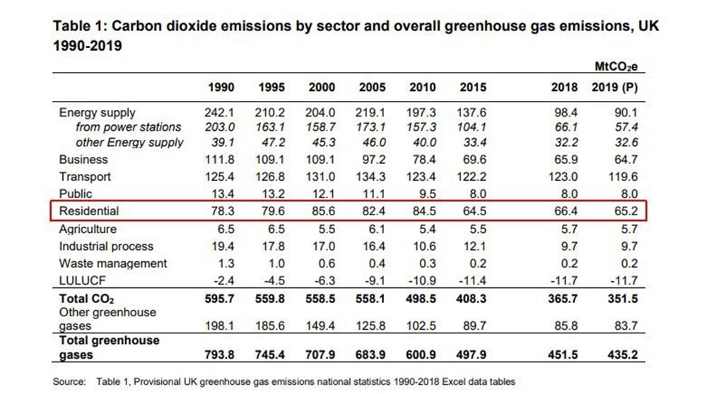 Emissions Statistics Supporting The Gas Boiler Ban Of 2025